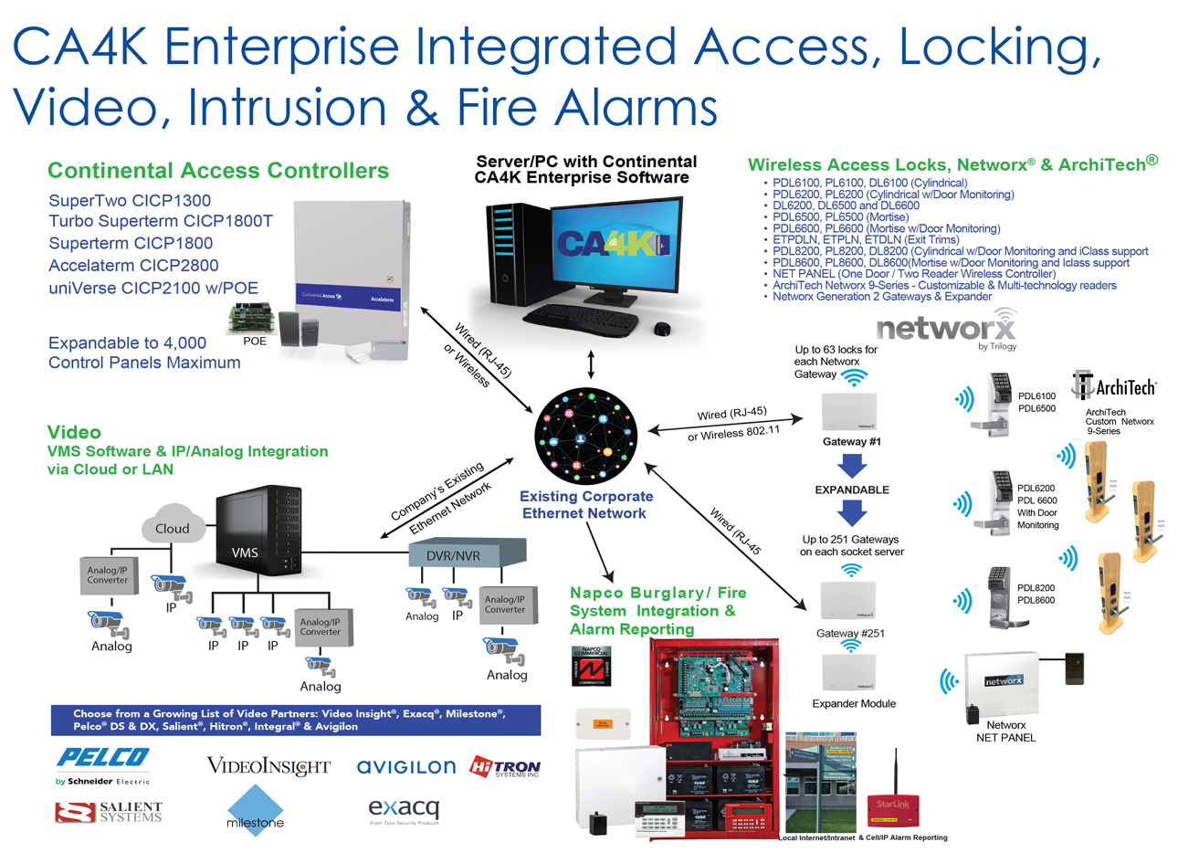 CA4K Configuration Diagram